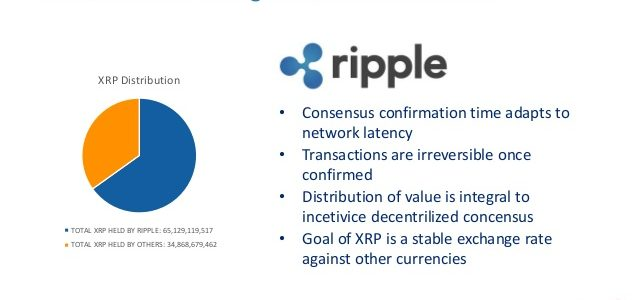 Cryptocurrency ripple transactions duration time