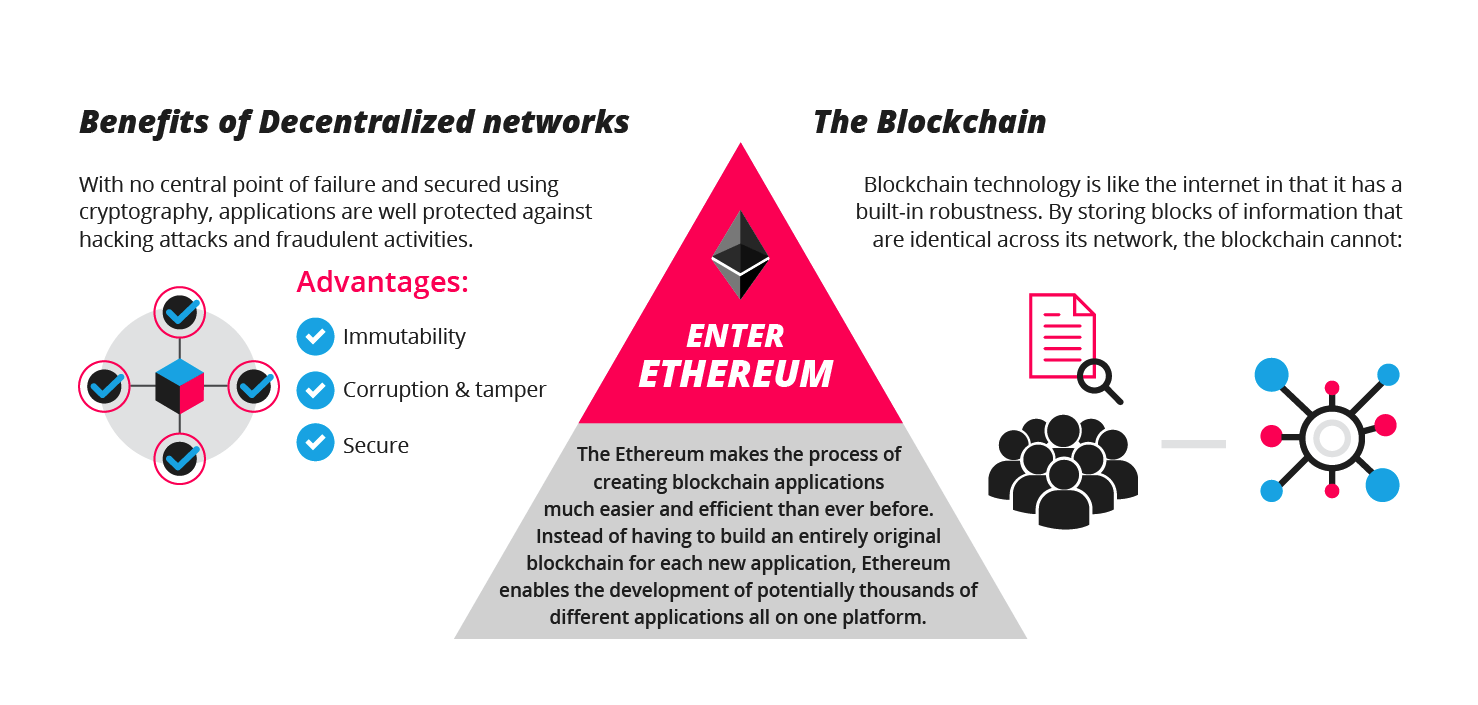 ethereum work