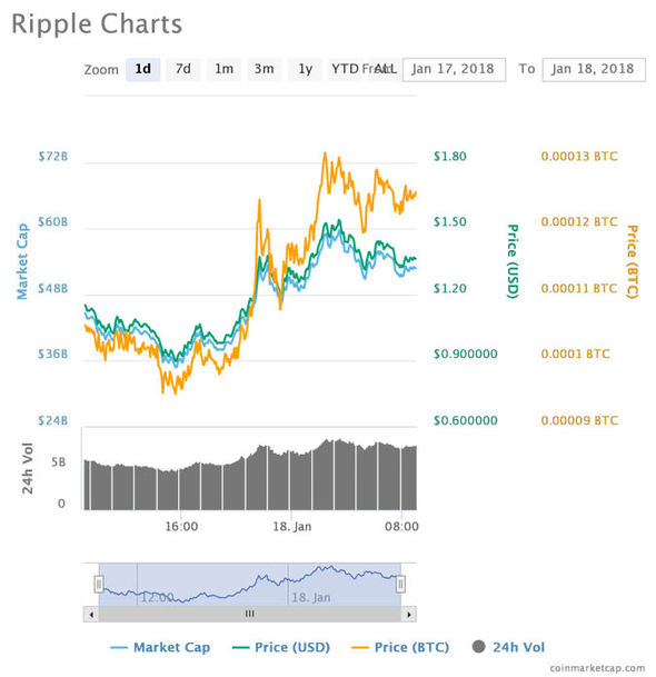 ripple price live xrp
